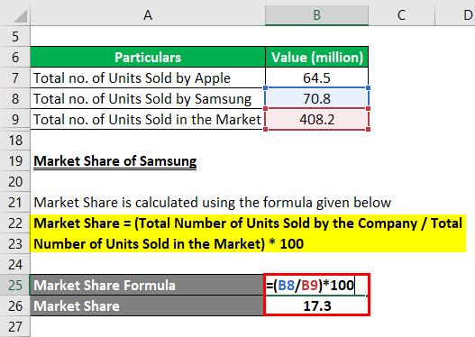 Market Share Formula-3.3