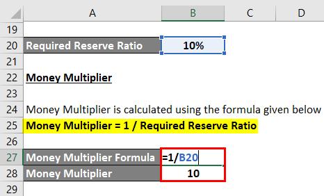 Calculation of Money Multiplier Formula