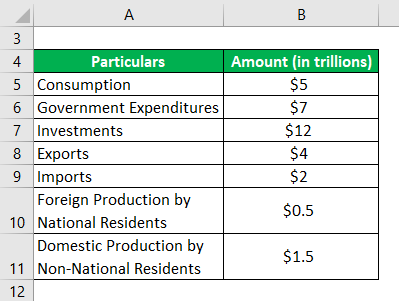 National Income Formula Example 1-1