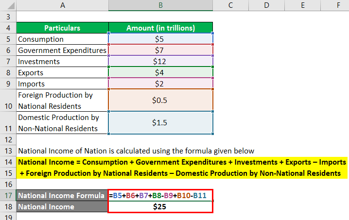 National Income Formula Example 1-2