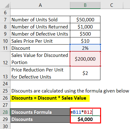 Discounts -2.4