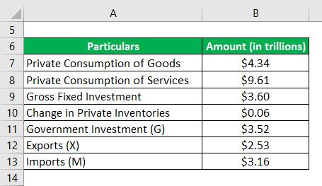 Nominal GDP Formula -1.3