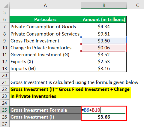 calculation of Gross Investment (I)