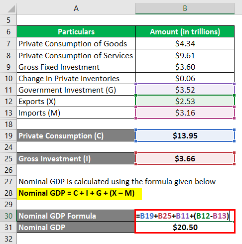 Nominal GDP Formula -2.4