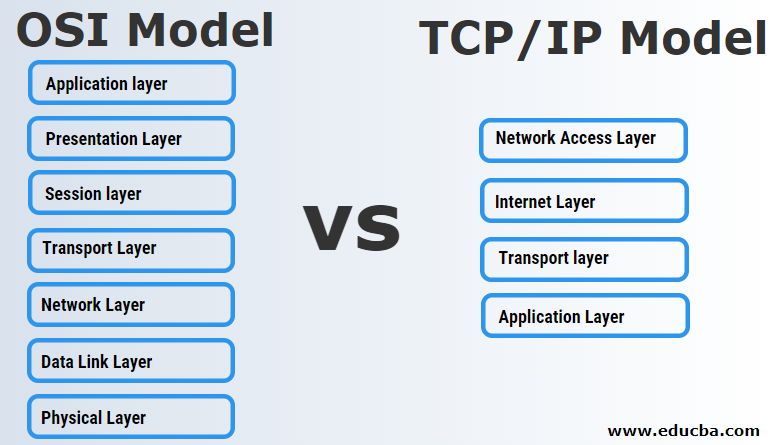 OSI Model vs TCP/IP Model | Top 7 Useful Differences To Learn