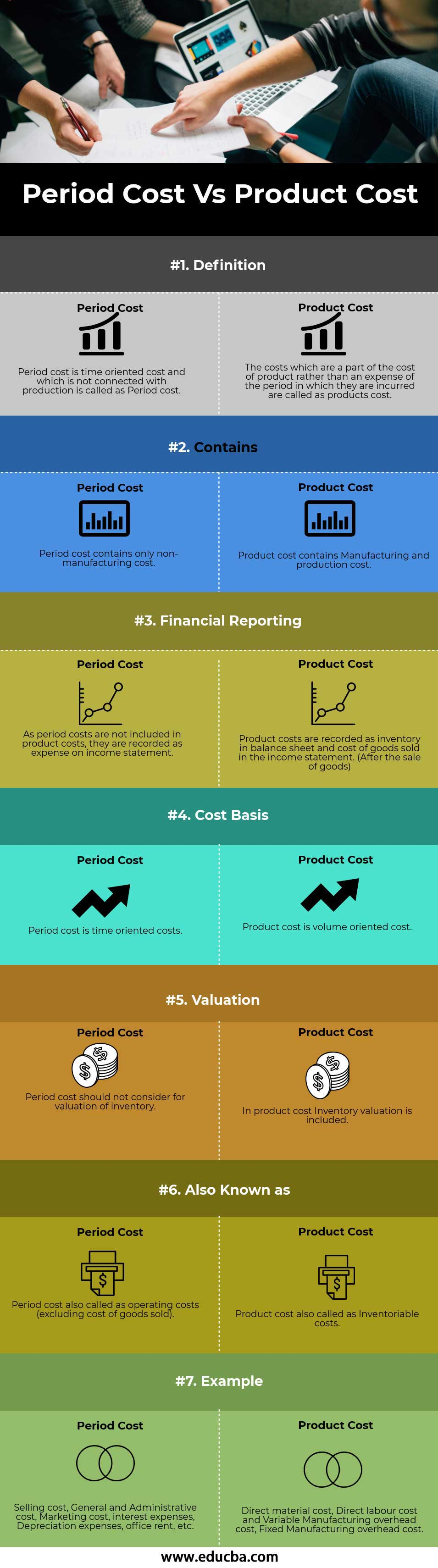 Period Cost Vs Product Cost info