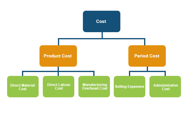 Period Cost vs Product Cost Done