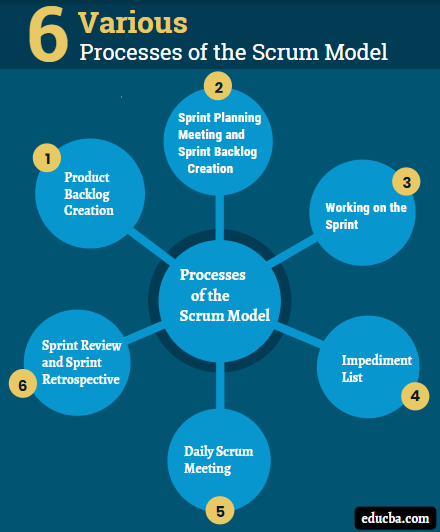 Process of Scrum Model