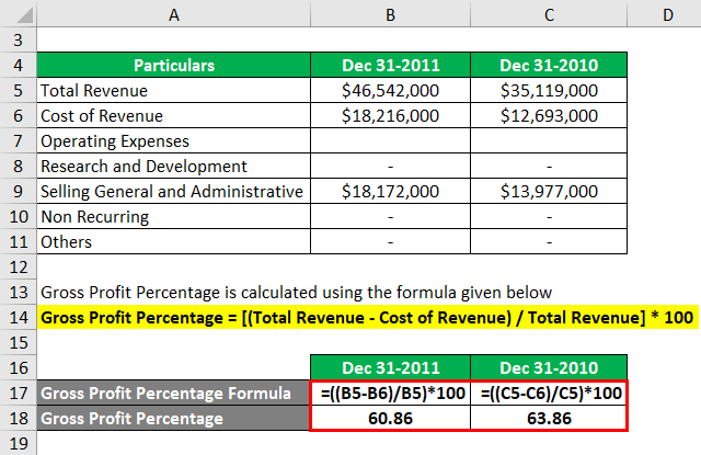 Profit Percentage Formula Example 3-2