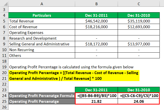 Operating Profit Example 3-3