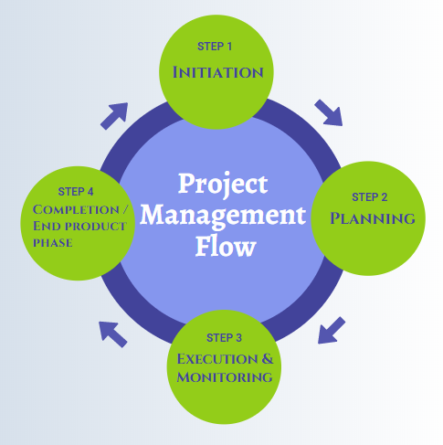 Project Management Flow