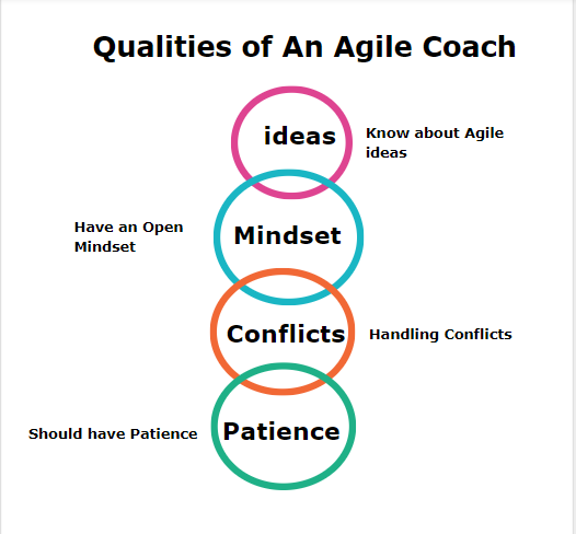 Qualities of An Agile Coach