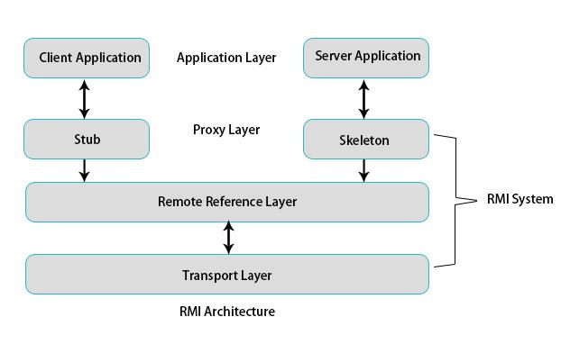 RMI-ArchitectureDone