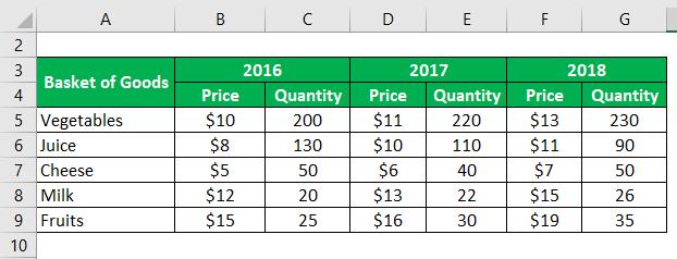 Real GDP Formula -1.1