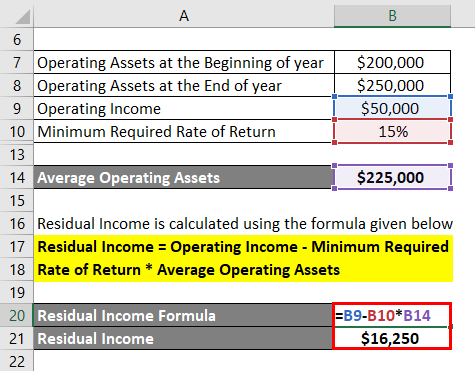 Residual Income Formula Example 3-3