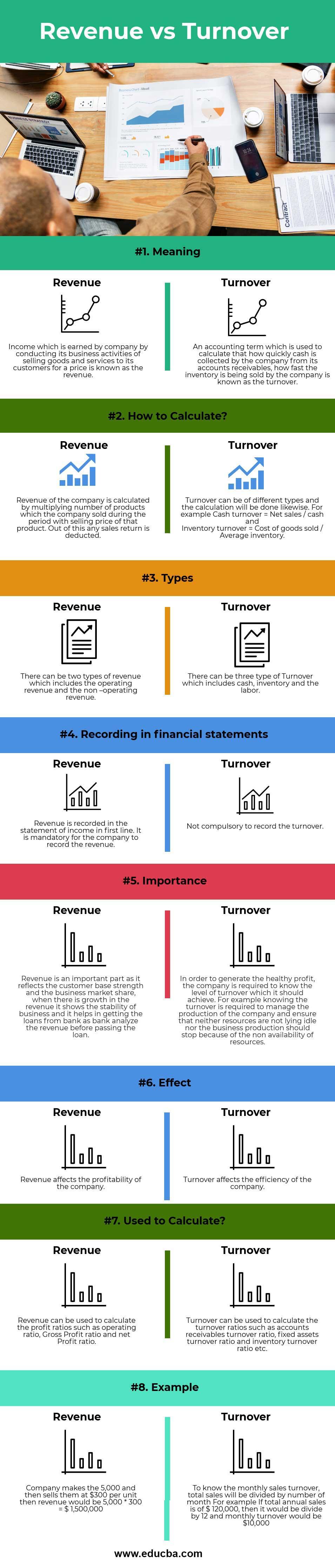 Revenue vs Turnover-info
