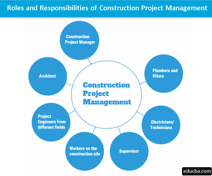 Roles and Responsibilities of Construction project management
