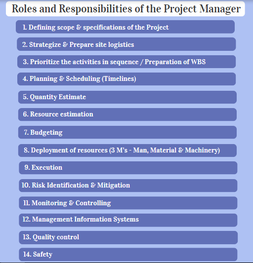 Roles and Responsibilities of the Project Manager
