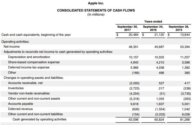 Statement of Cash Flows -1.1