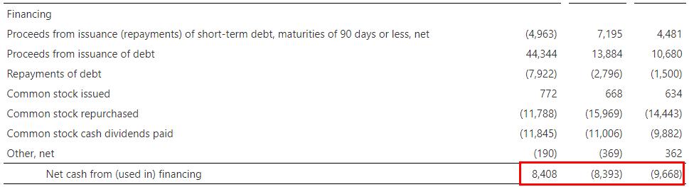 Statement of Cash Flows -1.3