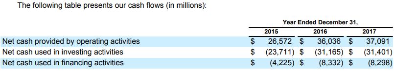 Financing activities ( fig in $ Mn)