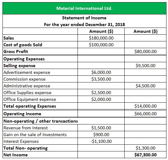 Multi-step statement of income -1.4