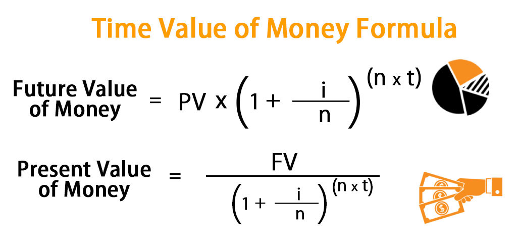 Time Value of Money Formula | Calculator (Excel template)