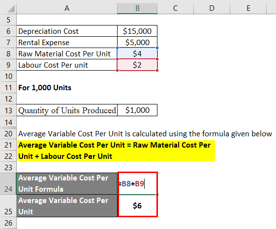 Average Variable Cost Per Uni
