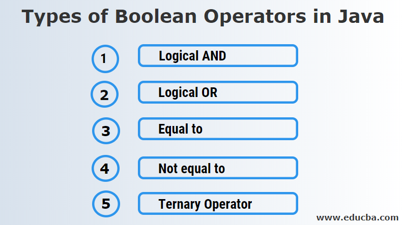Types of Boolean Operators in Java