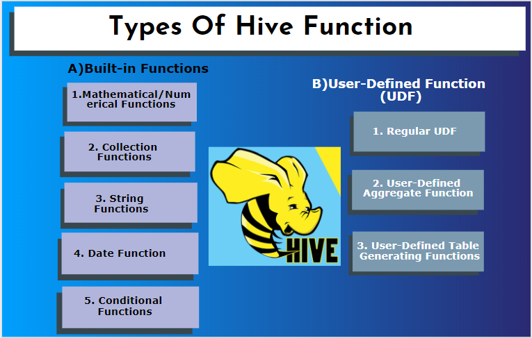Types of hive function
