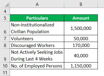 Unemployment Rate Formula -2.1