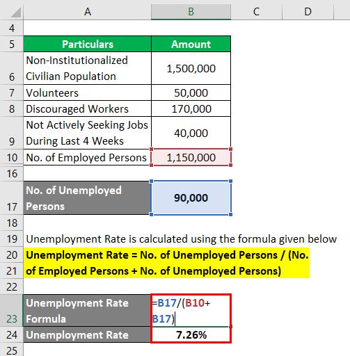 Unemployment Rate Formula -2.3