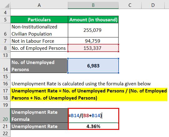 Unemployment Rate Formula -3.3