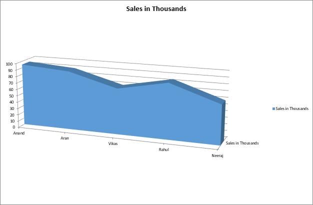 VBA Charts Example 1-9
