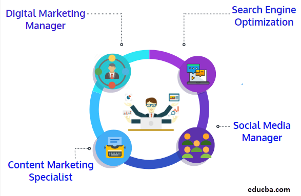 Digital marketing field