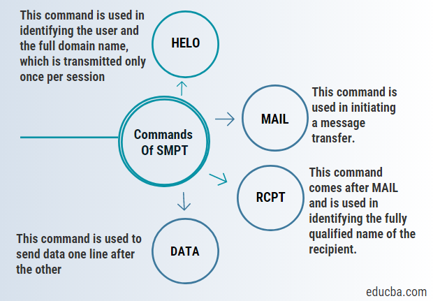 commands of smpt