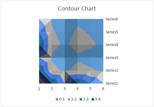 contour chart 3