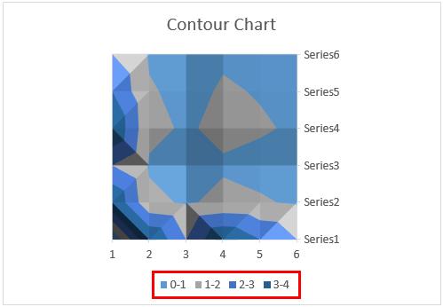 contour chart 4