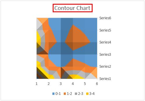 contour chart