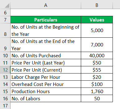 cost of sales -2.1