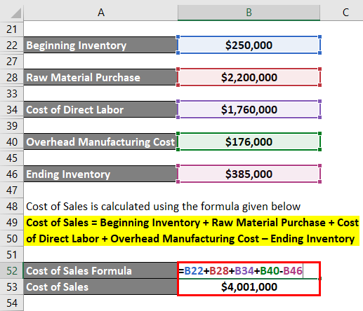 Calculation of cost of sales