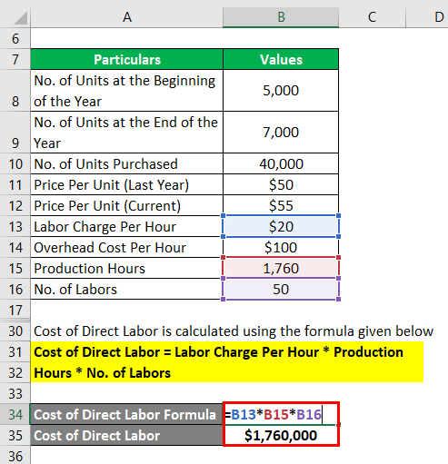 cost of direct labor