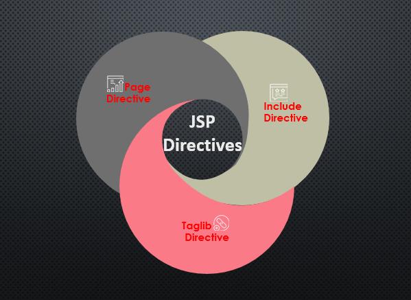 jsp directive 0.1.1