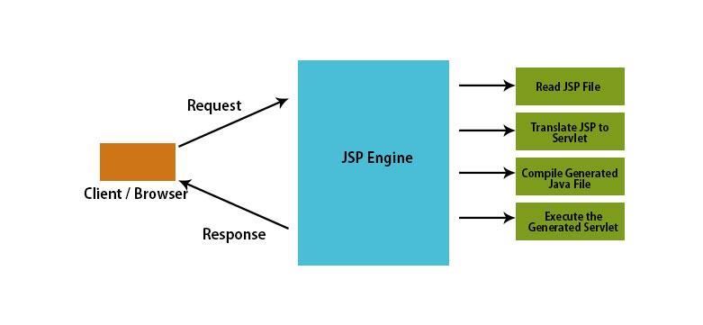 jsp-graph1