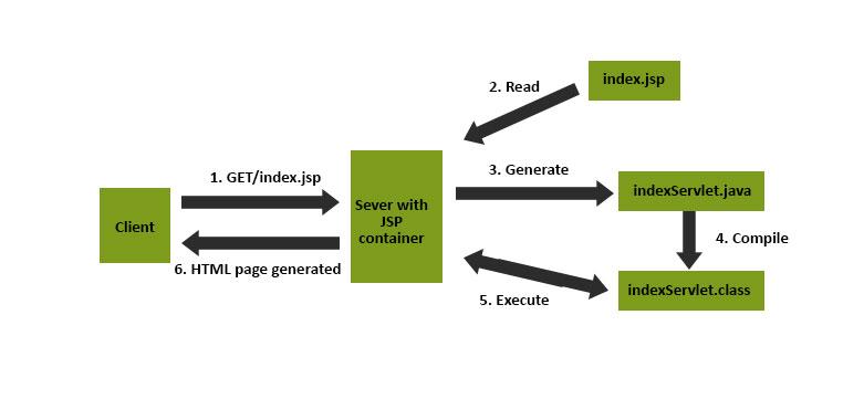 jsp-graph2
