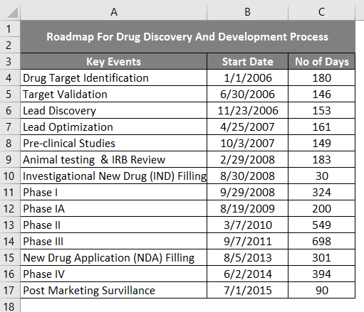 roadmap template in excel 1