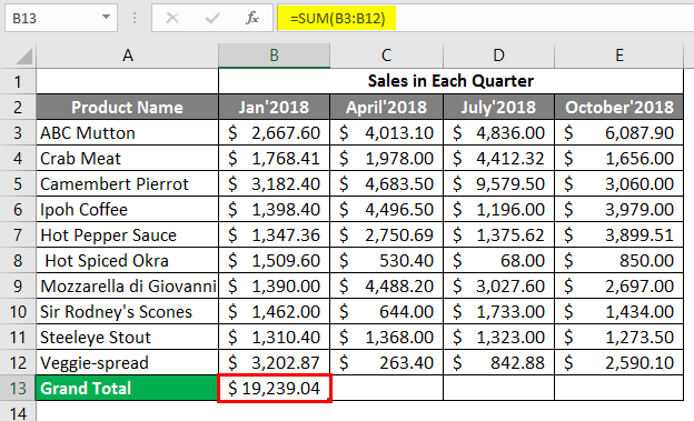 sales in each quarter 2