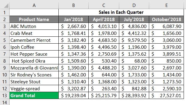 sales in each quarter 3