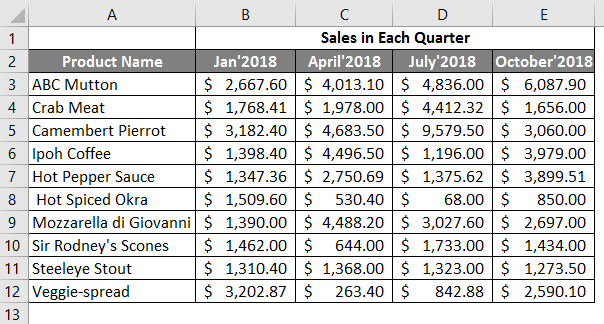 sales in each quarter