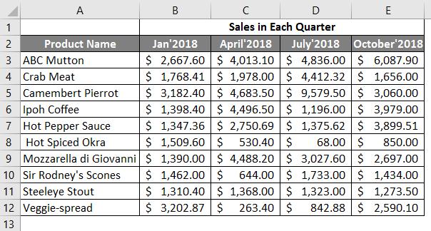 sales in each quarter